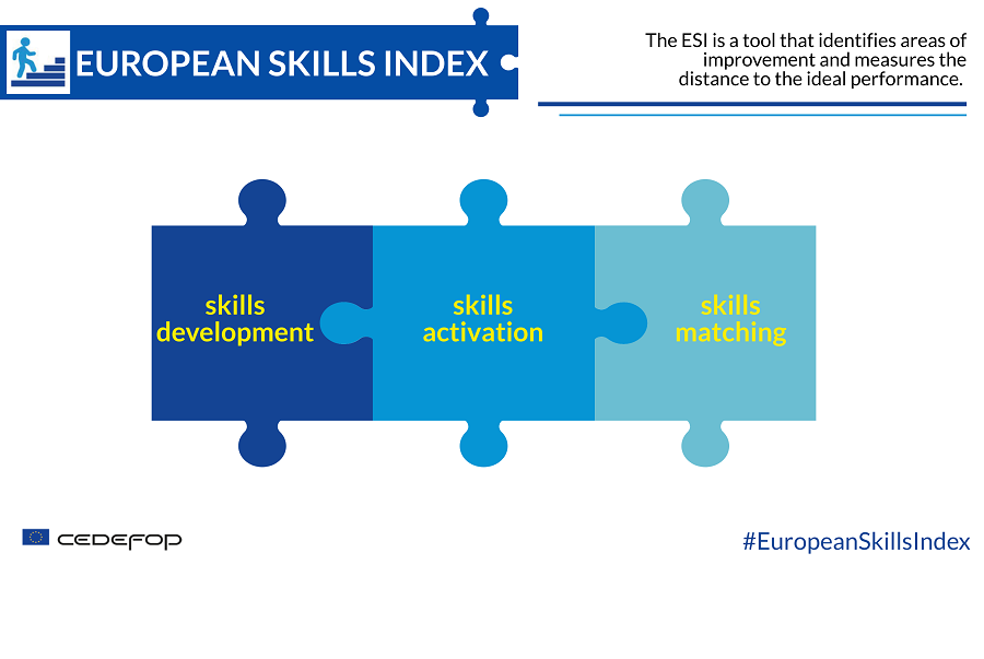 Europski indeks vještina 2020.